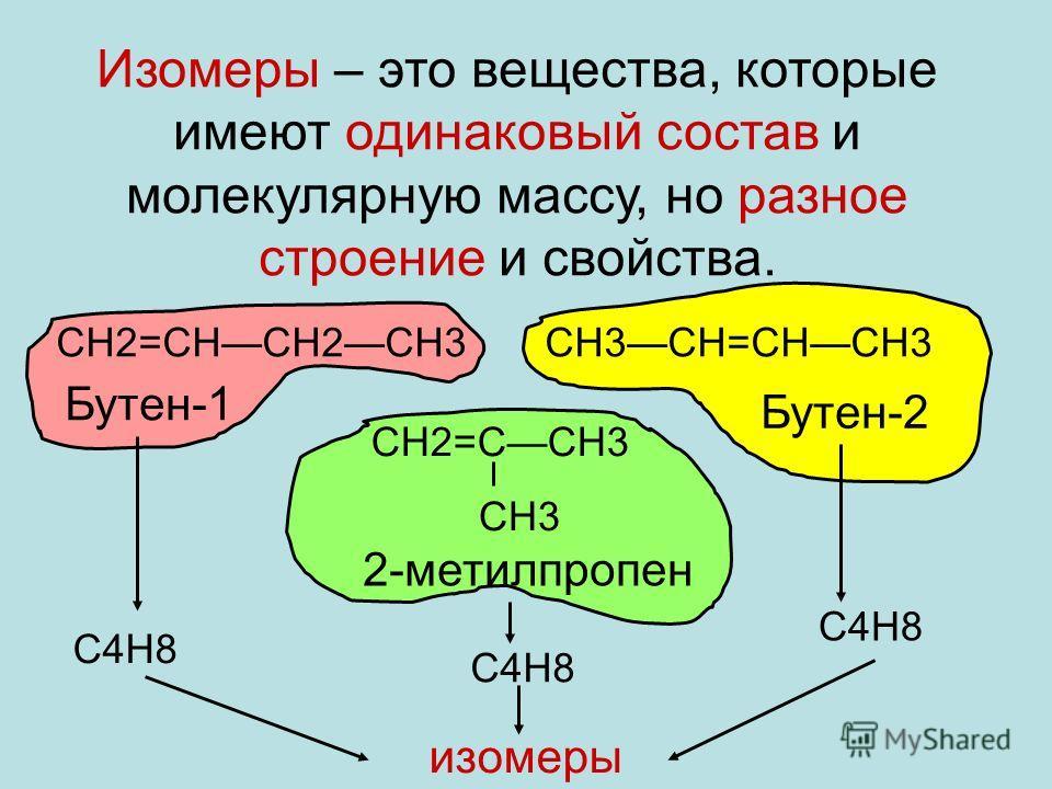 Изомеры – это вещества, которые имеют одинаковый состав и молекулярную массу, но разное строение и свойства. СН2=СНСН2СН3СН3СН=СНСН3 СН2=ССН3 СН3 Бутен-1 Бутен-2 2-метилпропен С4Н8 изомеры