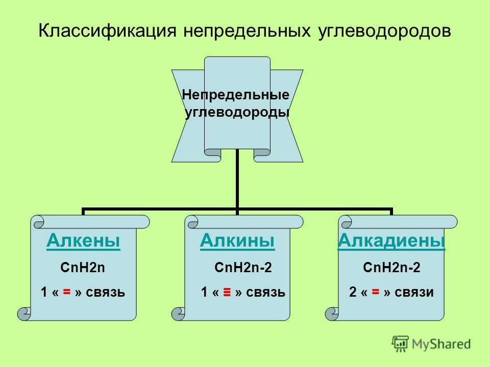 Классификация непредельных углеводородов Непредельные углеводороды АлкеныАлкиныАлкадиены СnH2n 1 « = » связь СnH2n-2 1 « » связь СnH2n-2 2 « = » связи