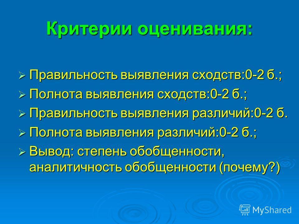 Критерии оценивания: Правильность выявления сходств:0-2 б.; Правильность выявления сходств:0-2 б.; Полнота выявления сходств:0-2 б.; Полнота выявления сходств:0-2 б.; Правильность выявления различий:0-2 б. Правильность выявления различий:0-2 б. Полно