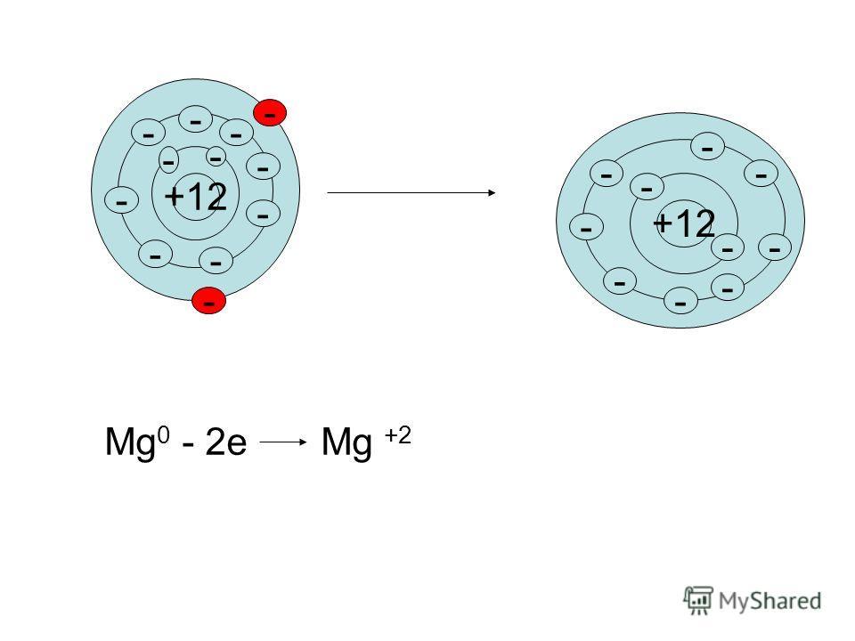 +12 - - - - - - - - - - - - - - - - - - -- - - Мg 0 - 2e Mg +2