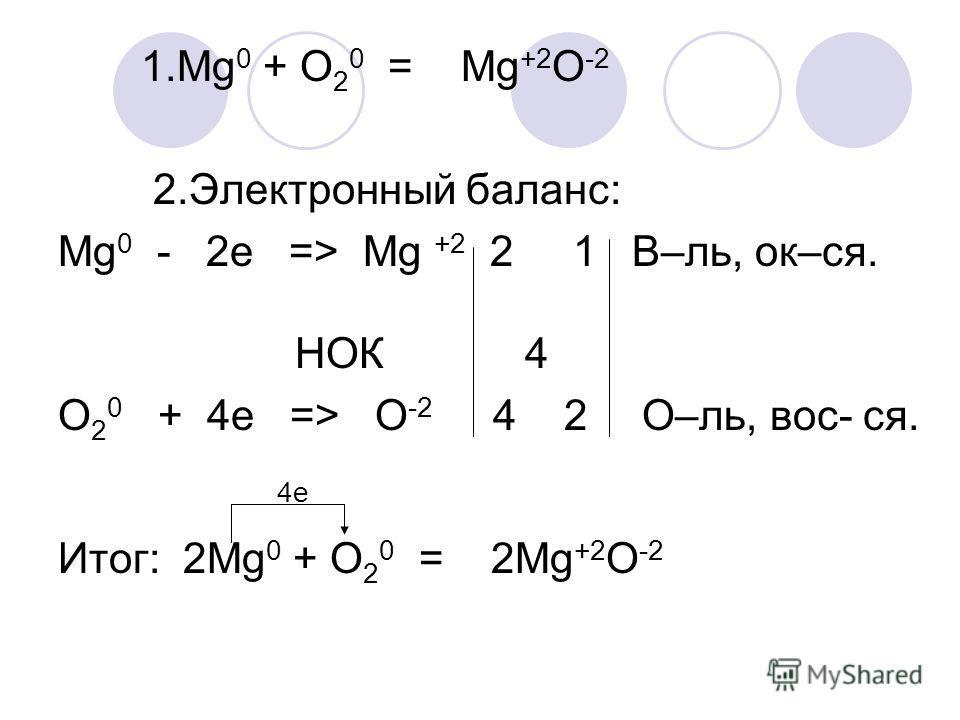 1.Mg 0 + O 2 0 = Mg +2 O -2 2.Электронный баланс: Mg 0 - 2e => Mg +2 2 1 В–ль, ок–ся. НОК 4 O 2 0 + 4e => O -2 4 2 О–ль, вос- ся. 4е Итог: 2Mg 0 + O 2 0 = 2Mg +2 O -2