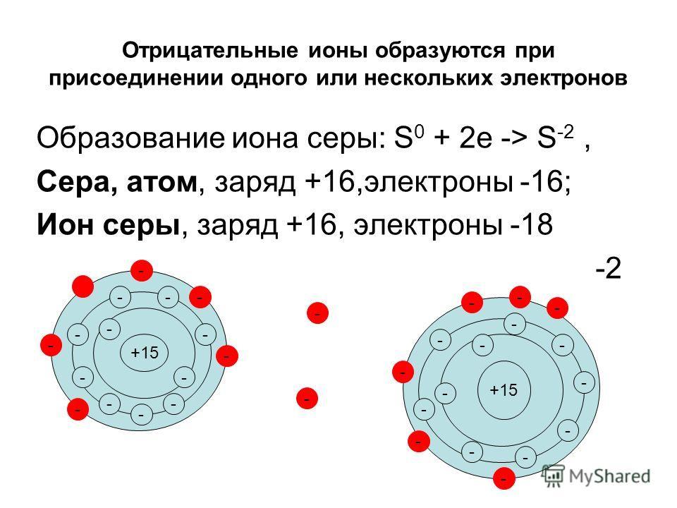 Отрицательные ионы образуются при присоединении одного или нескольких электронов Образование иона серы: S 0 + 2e -> S -2, Сера, атом, заряд +16,электроны -16; Ион серы, заряд +16, электроны -18 -2 +15 - - - - - - - - - - - - - - - - - - - - - - - - -