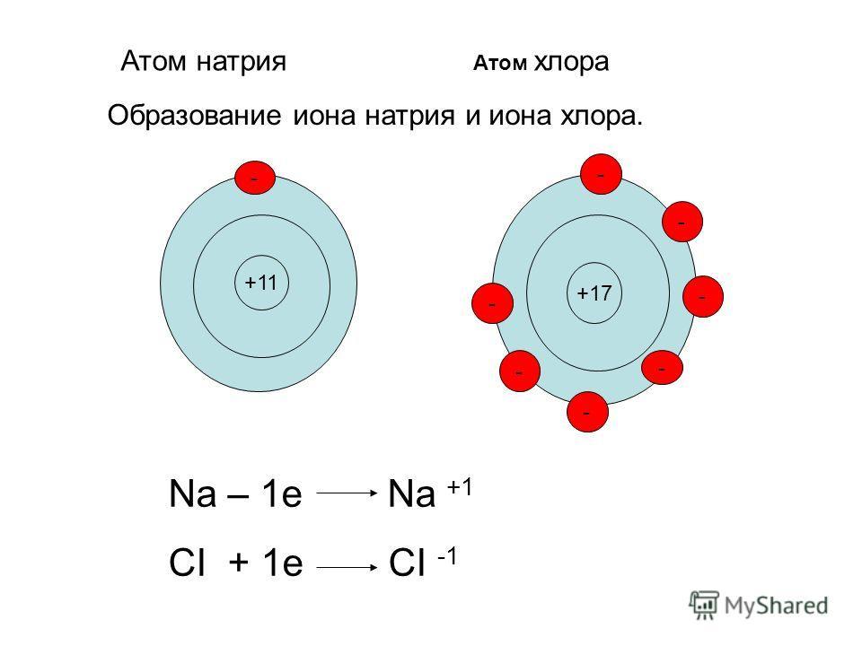 +11 +17 - - - - - - - - Атом натрия Атом хлора Образование иона натрия и иона хлора. Na – 1e Na +1 CI + 1e CI -1
