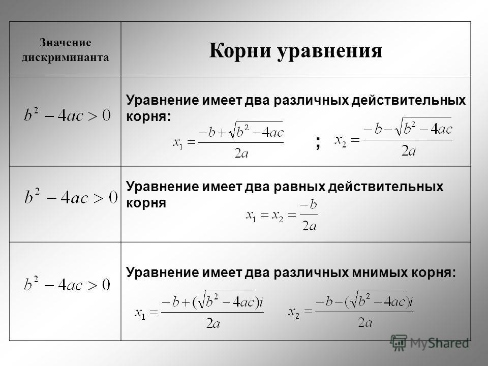Значение дискриминанта Корни уравнения Уравнение имеет два различных действительных корня: ; Уравнение имеет два равных действительных корня Уравнение имеет два различных мнимых корня: