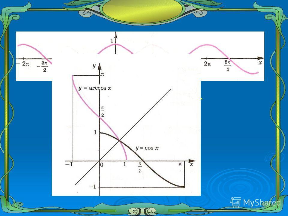 12 График функции у=cos х.