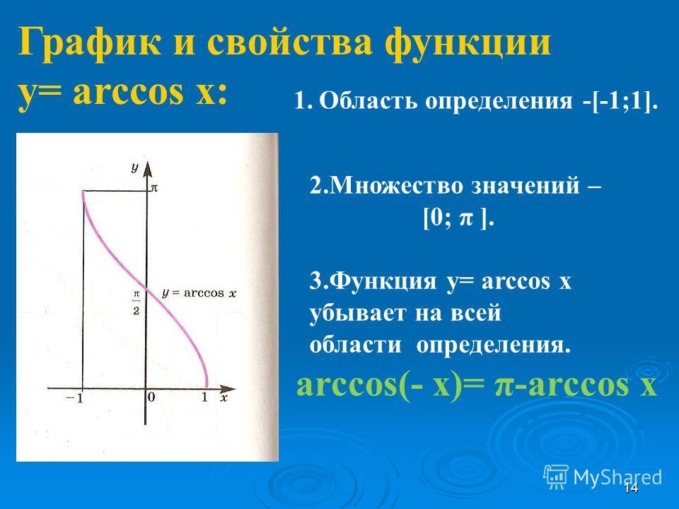 График и свойства функции у= arcсоs x: 1.Область определения -[-1;1]. аrcсоs(- x)= π-arcсоs x 2.Множество значений – [0; π ]. 3.Функция у= arcсоs x убывает на всей области определения. 14