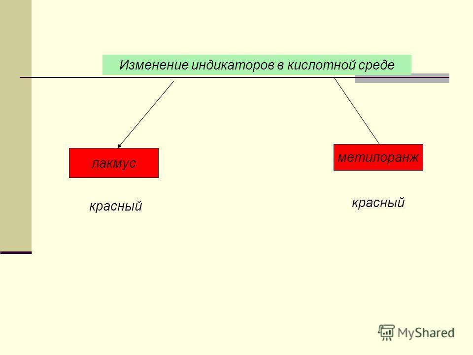 Изменение индикаторов в кислотной среде лакмус метилоранж красный