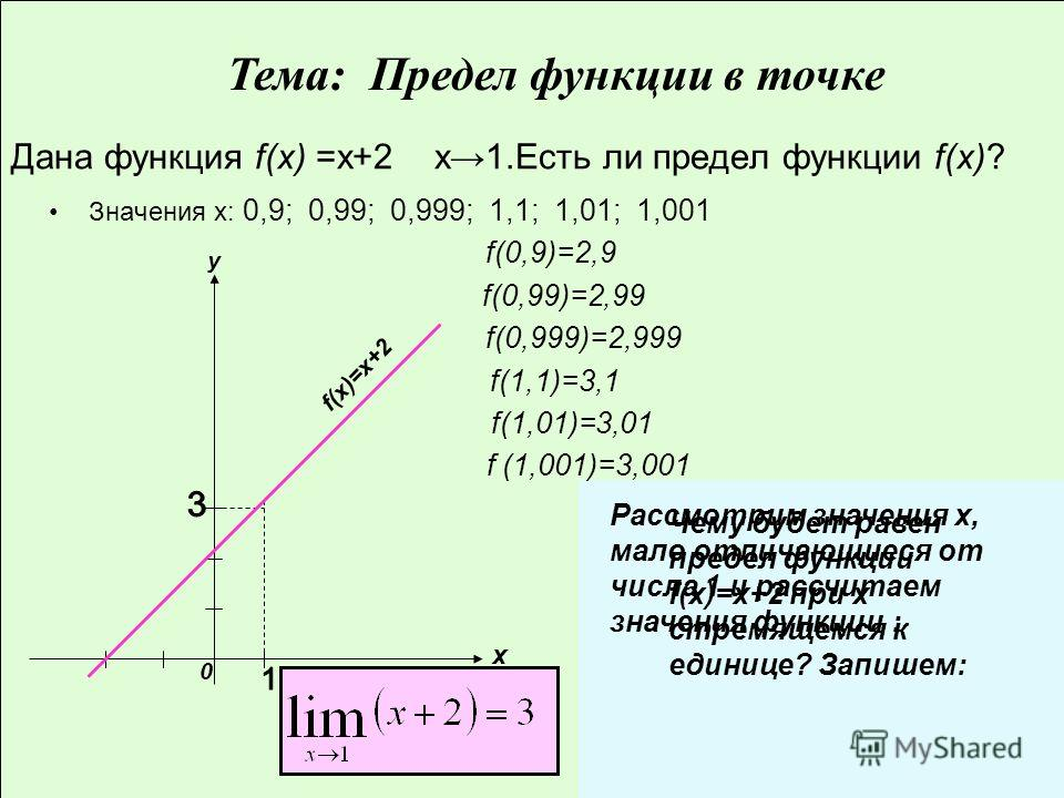 Дана функция f(x) =х+2 х1.Есть ли предел функции f(x)? Значения х: 0,9; 0,99; 0,999; 1,1; 1,01; 1,001 f(0,9)=2,9 f(0,99)=2,99 f(0,999)=2,999 f(1,1)=3,1 f(1,01)=3,01 f (1,001)=3,001 x y f(x)=x+2 0 Рассмотрим значения х, мало отличающиеся от числа 1 и