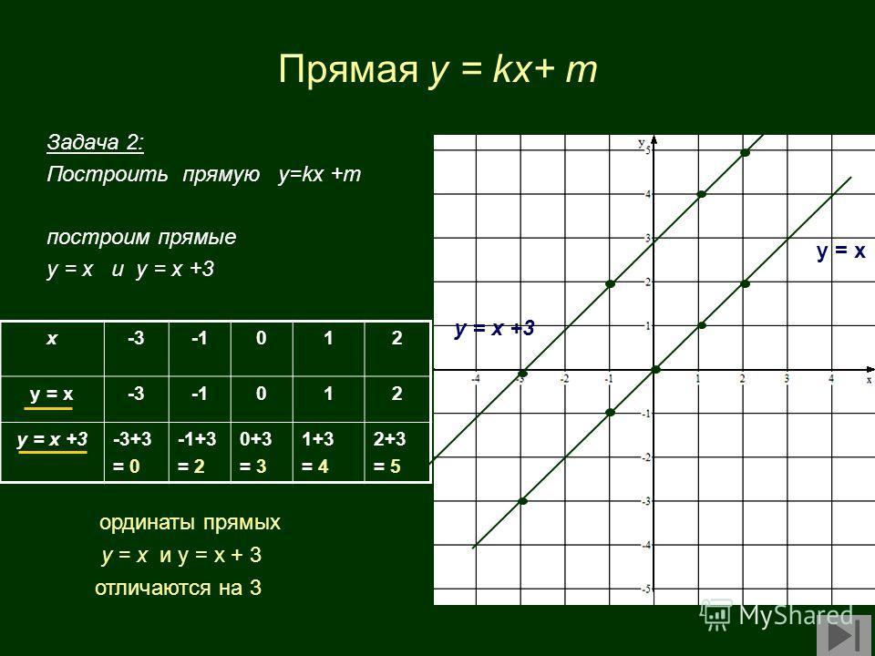 Прямая y = kx+ m Задача 2: Построить прямую у=kx +m построим прямые у = х и у = х +3 x-3012 у = х-3012 у = х +3-3+3 = 0 -1+3 = 2 0+3 = 3 1+3 = 4 2+3 = 5 у = х у = х +3 ординаты прямых у = х и у = х + 3 отличаются на 3