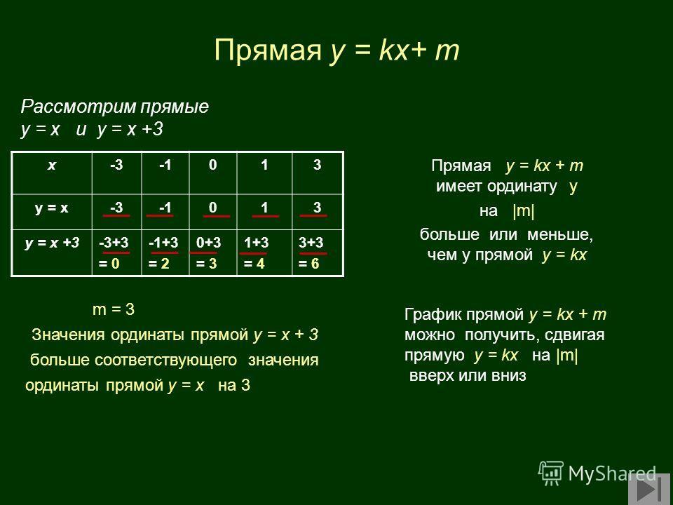 Прямая y = kx+ m Рассмотрим прямые у = х и у = х +3 x-3013 у = х-3013 у = х +3-3+3 = 0 -1+3 = 2 0+3 = 3 1+3 = 4 3+3 = 6 m = 3 Значения ординаты прямой у = х + 3 больше соответствующего значения ординаты прямой у = х на 3 Прямая у = kx + m имеет ордин