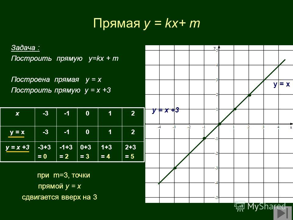 Прямая y = kx+ m Задача : Построить прямую у=kx + m Построена прямая у = х Построить прямую у = х +3 x-3012 у = х-3012 у = х +3-3+3 = 0 -1+3 = 2 0+3 = 3 1+3 = 4 2+3 = 5 у = х у = х +3 при m=3, точки прямой у = х сдвигается вверх на 3