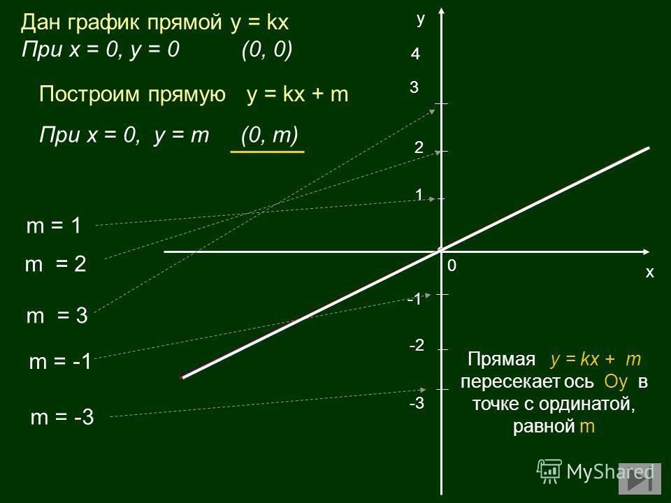 1 х у m = 2 m = 3 2 4 0 Построим прямую у = kx + m m = 1 m = -1 m = -3 3 -2 -3 Дан график прямой у = kx При х = 0, у = 0 (0, 0) Прямая у = kx + m пересекает ось Oy в точке с ординатой, равной m При х = 0, у = m(0, m)