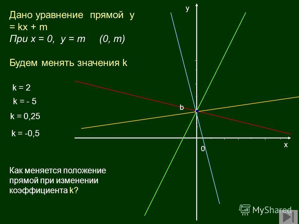 х у k = -0,5 k = 2 k = 0,25 k = - 5 0 Дано уравнение прямой у = kx + m При х = 0, у = m(0, m) Будем менять значения k b Как меняется положение прямой при изменении коэффициента k?