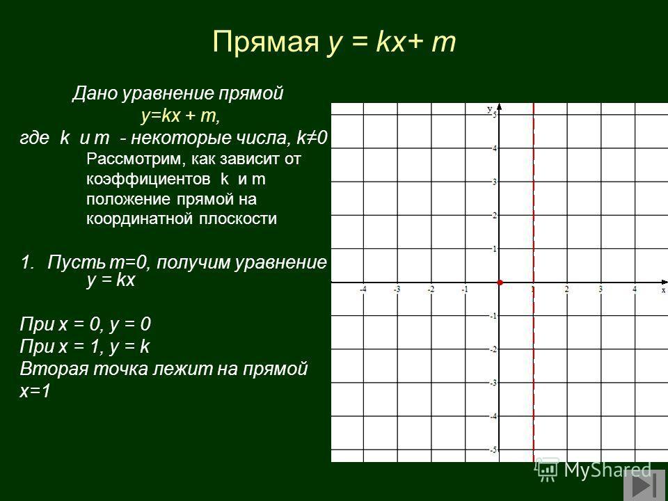 Прямая y = kx+ m Дано уравнение прямой у=kx + m, где k и m - некоторые числа, k0 Рассмотрим, как зависит от коэффициентов k и m положение прямой на координатной плоскости 1.Пусть m=0, получим уравнение у = kx При х = 0, у = 0 При x = 1, y = k Вторая