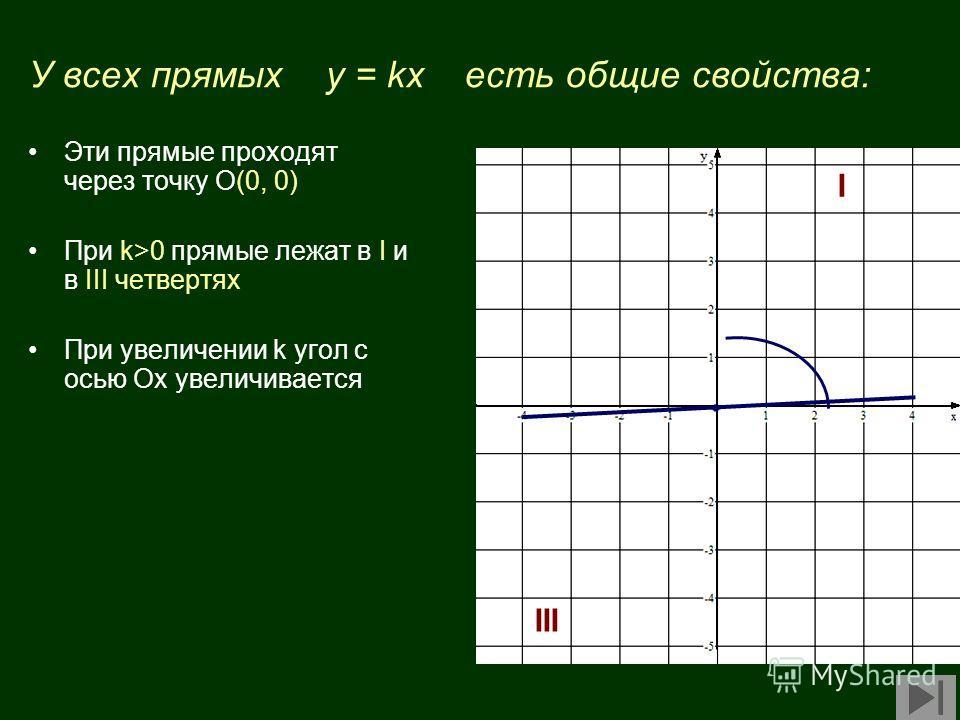 У всех прямых у = kx есть общие свойства: Эти прямые проходят через точку О(0, 0) При k>0 прямые лежат в I и в III четвертях При увеличении k угол с осью Ох увеличивается I III
