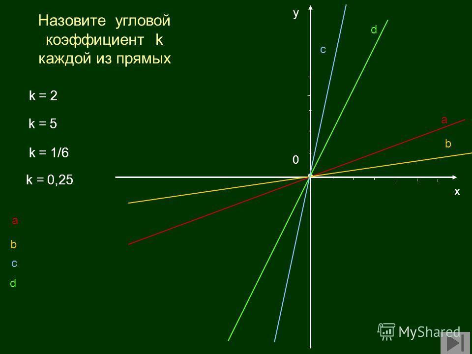 х у k = 1/6 k = 2 k = 0,25 k = 5 0 Назовите угловой коэффициент k каждой из прямых a b c d a b c d