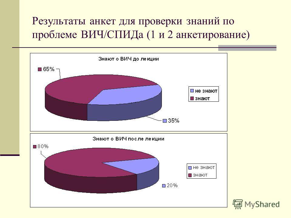 Результаты анкет для проверки знаний по проблеме ВИЧ/СПИДа (1 и 2 анкетирование)