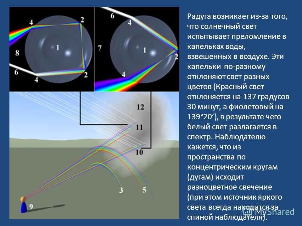 Радуга возникает из-за того, что солнечный свет испытывает преломление в капельках воды, взвешенных в воздухе. Эти капельки по-разному отклоняют свет разных цветов (Красный свет отклоняется на 137 градусов 30 минут, а фиолетовый на 139°20), в результ