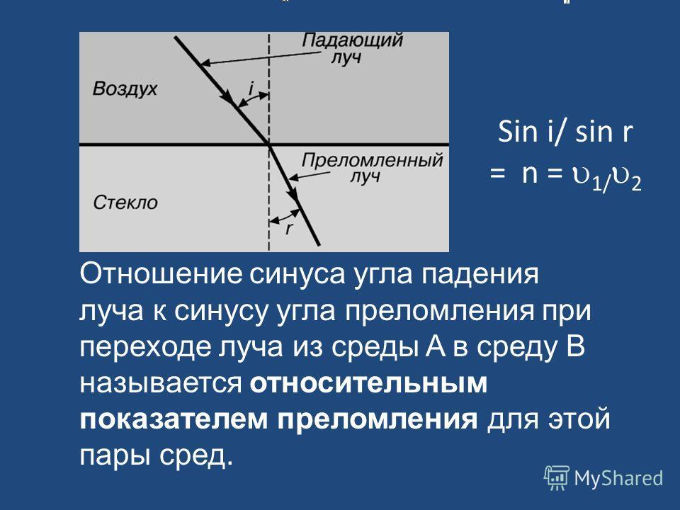 Отношение синуса угла падения луча к синусу угла преломления при переходе луча из среды A в среду B называется относительным показателем преломления для этой пары сред. Sin i/ sin r = n = 1/ 2