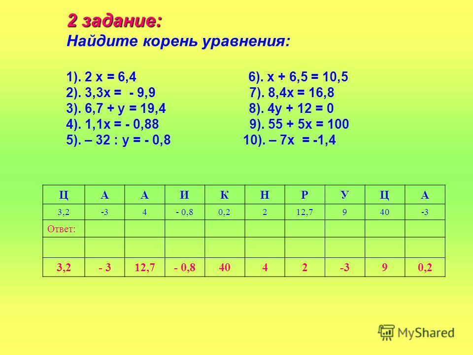 2 задание: Найдите корень уравнения: 1). 2 х = 6,4 6). х + 6,5 = 10,5 2). 3,3х = - 9,9 7). 8,4х = 16,8 3). 6,7 + у = 19,4 8). 4у + 12 = 0 4). 1,1х = - 0,88 9). 55 + 5х = 100 5). – 32 : у = - 0,8 10). – 7х = -1,4 ЦААИКНРУЦА 3,2-34- 0,80,2212,7940-3 От