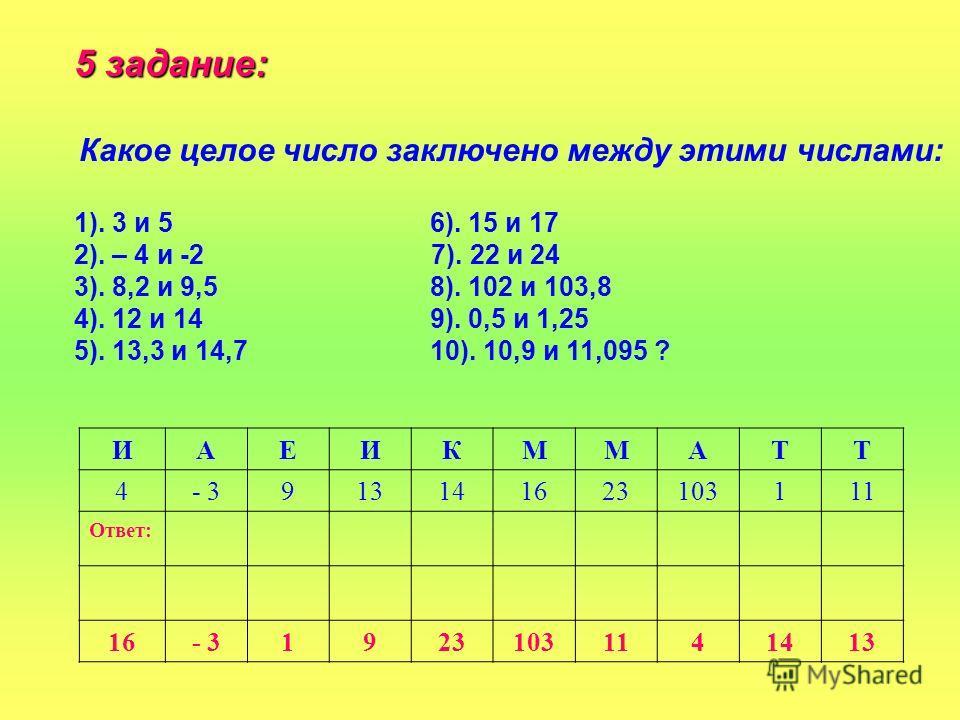 5 задание: Какое целое число заключено между этими числами: 1). 3 и 5 6). 15 и 17 2). – 4 и -2 7). 22 и 24 3). 8,2 и 9,5 8). 102 и 103,8 4). 12 и 14 9). 0,5 и 1,25 5). 13,3 и 14,7 10). 10,9 и 11,095 ? ИАЕИКММАТТ 4- 3913141623103111 Ответ: 16- 3192310