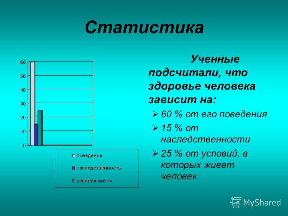 Статистика Ученные подсчитали, что здоровье человека зависит на: 60 % от его поведения 15 % от наследственности 25 % от условий, в которых живет человек