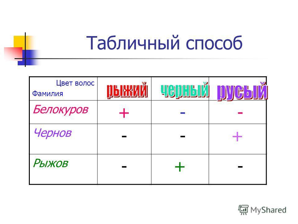 Табличный способ Цвет волос Фамилия Белокуров + - - Чернов - -+ Рыжов -+ -