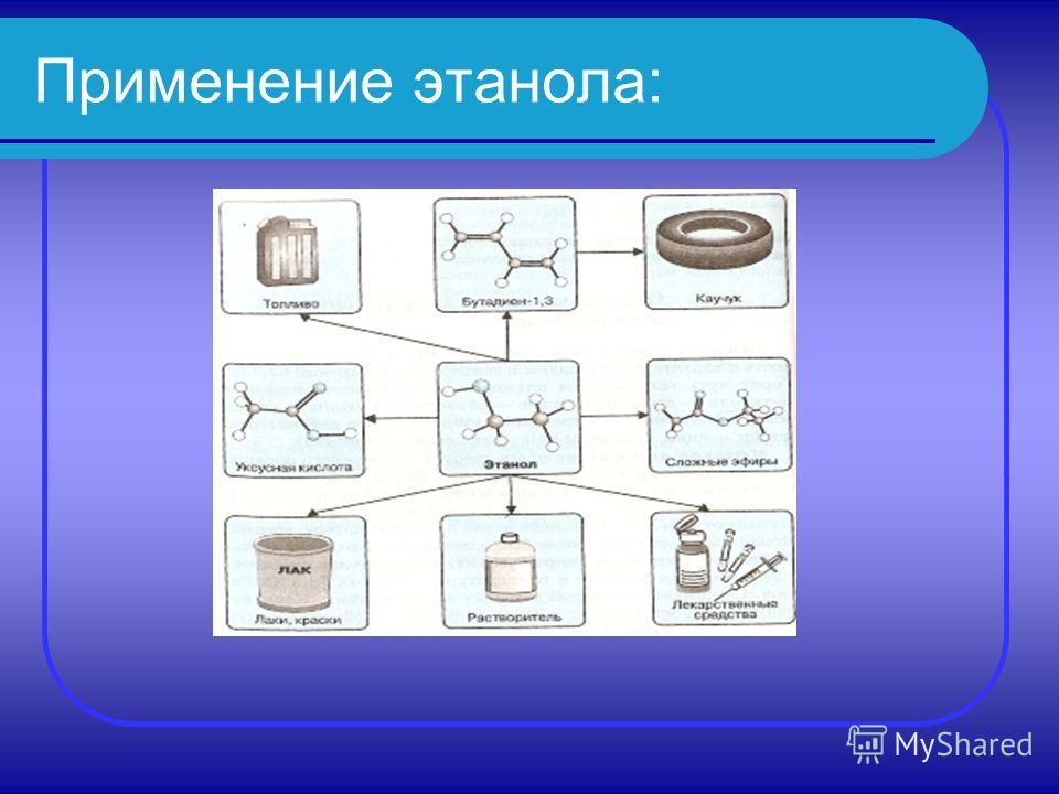 Применение этанола: