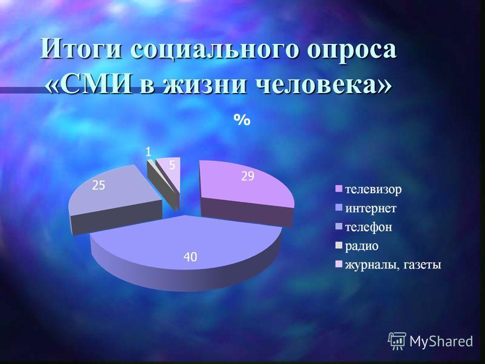 Итоги социального опроса «СМИ в жизни человека»