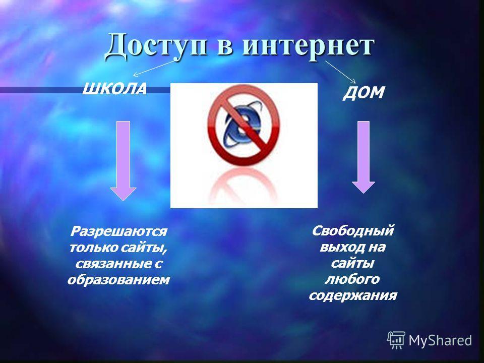 Доступ в интернет ШКОЛА ДОМ Свободный выход на сайты любого содержания Разрешаются только сайты, связанные с образованием