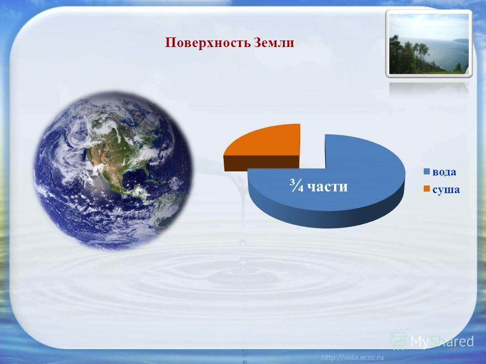 ¾ части Поверхность Земли 21