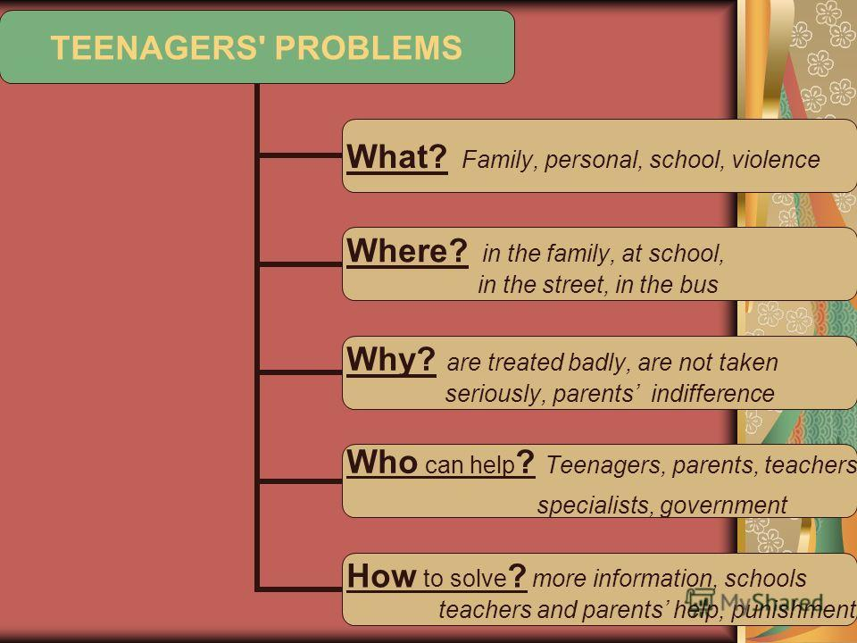 TEENAGERS' PROBLEMS What? Family, personal, school, violence Where? in the family, at school, in the street, in the bus Why? are treated badly, are not taken seriously, parents indifference Who can help? Teenagers, parents, teachers, specialists, gov