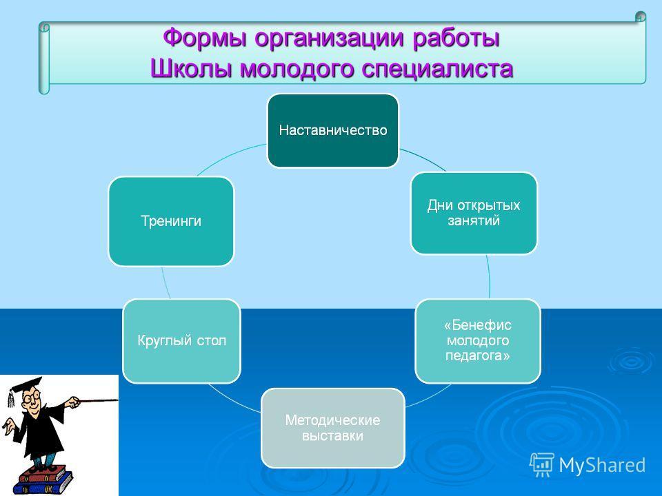 Формы организации работы Школы молодого специалиста