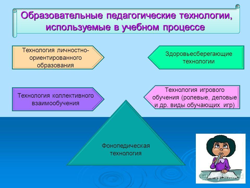 Образовательные педагогические технологии, Образовательные педагогические технологии, используемые в учебном процессе Технология личностно- ориентированного образования Технология коллективного взаимообучения Здоровьесберегающие технологии Технология
