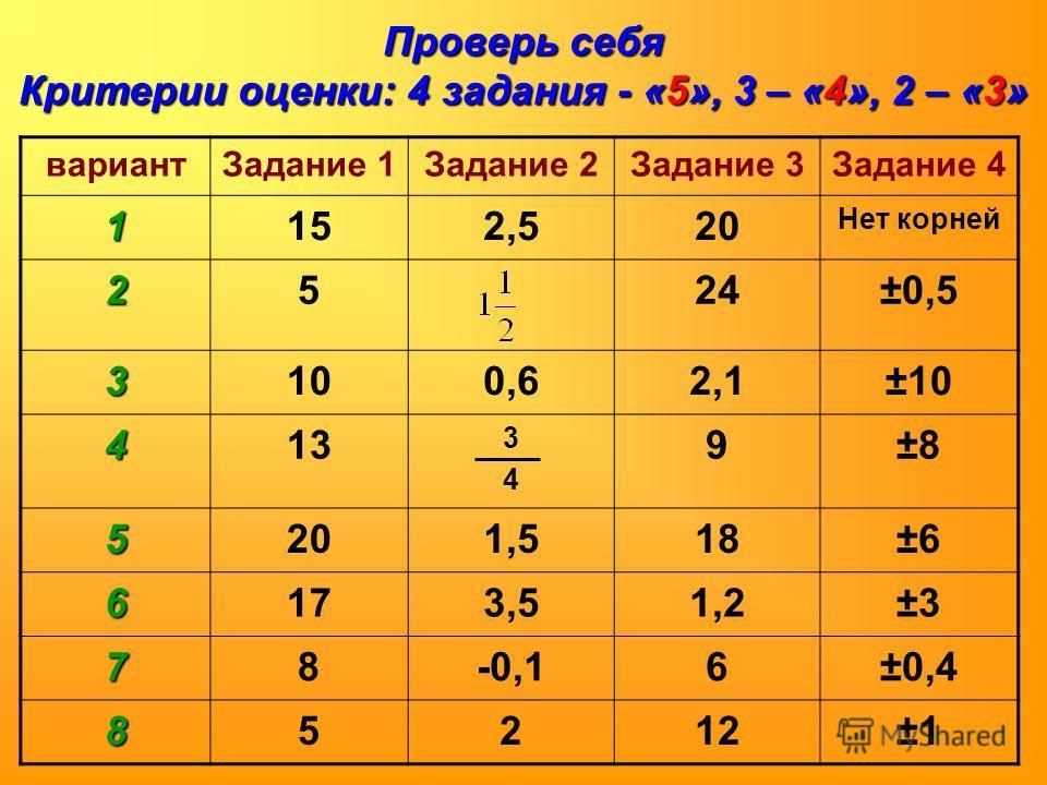 Проверь себя Критерии оценки: 4 задания - «5», 3 – «4», 2 – «3» вариантЗадание 1Задание 2Задание 3Задание 4 1152,520 Нет корней 2524±0,5 3100,62,1±10 413 3434 9±8±8 5201,518±6±6 6173,51,2±3±3 78-0,16±0,4 85212±1±1