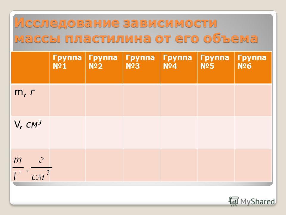 Исследование зависимости массы пластилина от его объема Группа 1 Группа 2 Группа 3 Группа 4 Группа 5 Группа 6 m, г V, см 3