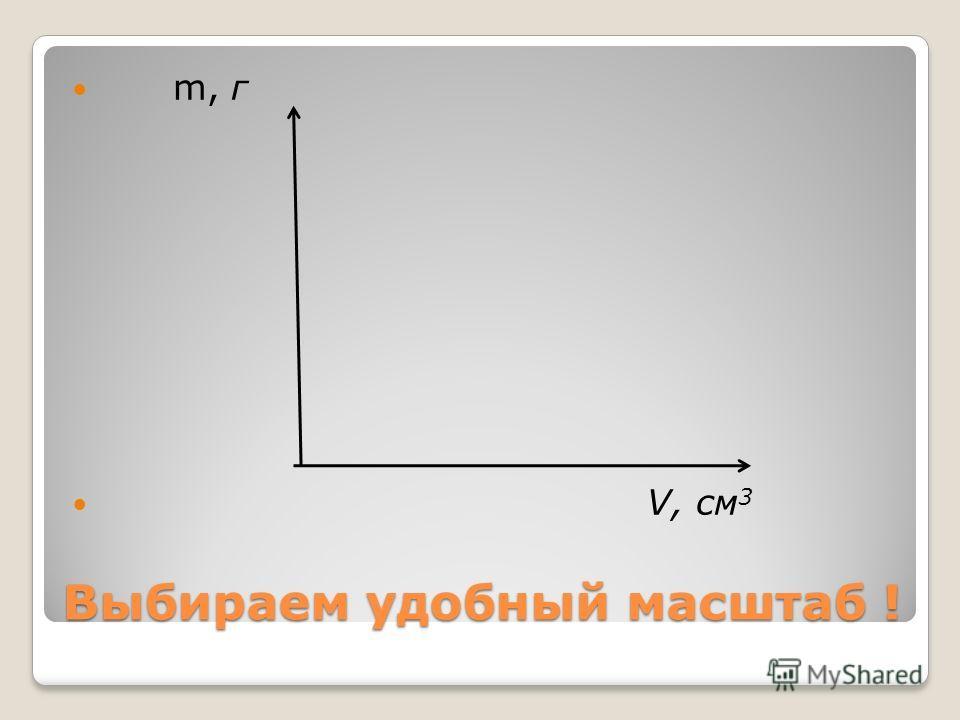 Выбираем удобный масштаб ! m, г V, см 3