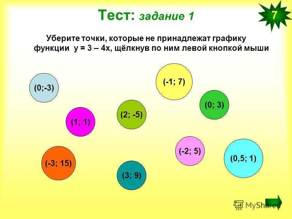 Тест: задание 1 Уберите точки, которые не принадлежат графику функции у = 3 – 4х, щёлкнув по ним левой кнопкой мыши 7 (0;-3) (1; 1) (2; -5) (-3; 15) (0; 3) (-2; 5) (-1; 7) (3; 9) (0,5; 1)