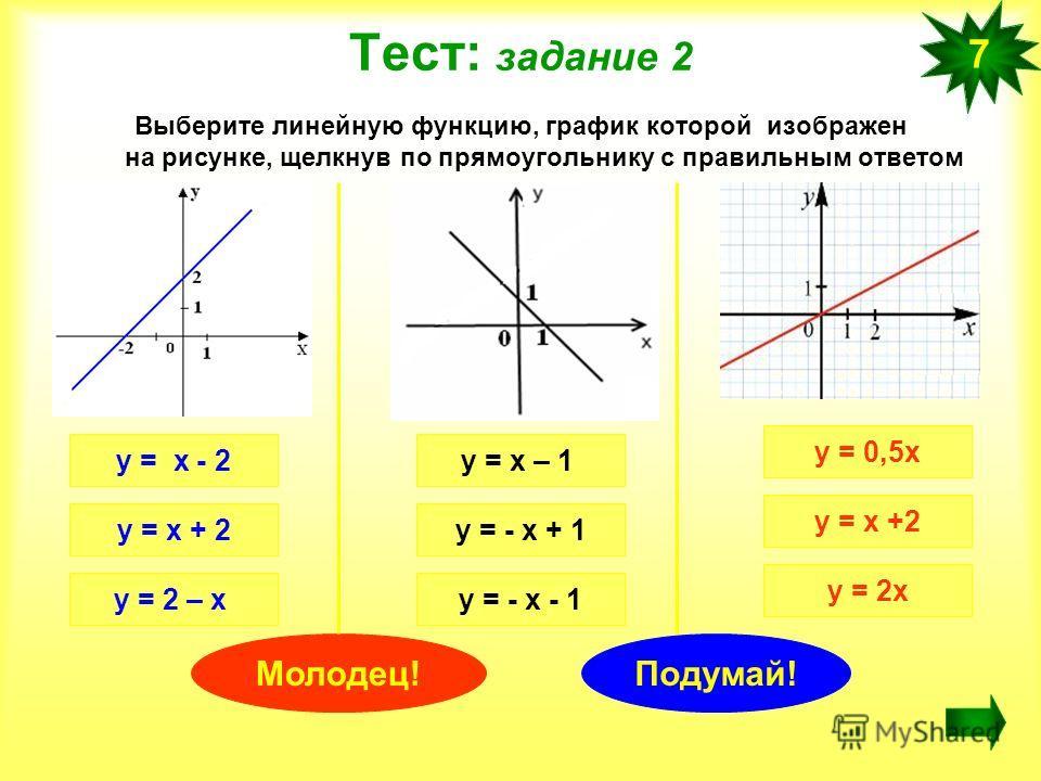 Тест: задание 2 Выберите линейную функцию, график которой изображен на рисунке, щелкнув по прямоугольнику с правильным ответом 7 у = х - 2 у = х + 2 у = 2 – х у = х – 1 у = - х + 1 у = - х - 1 у = 0,5х у = х +2 у = 2х Молодец!Подумай!