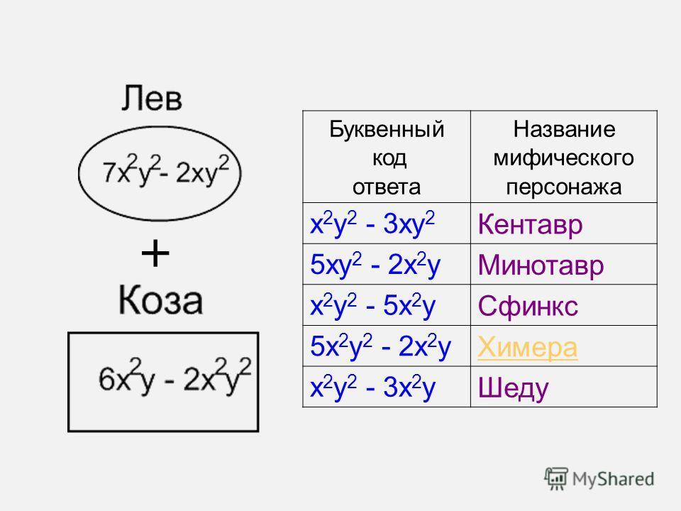 Буквенный код ответа Название мифического персонажа х 2 у 2 - 3ху 2 Кентавр 5ху 2 - 2х 2 у Минотавр х 2 у 2 - 5х 2 у Сфинкс 5х 2 у 2 - 2х 2 у Химера х 2 у 2 - 3х 2 у Шеду +