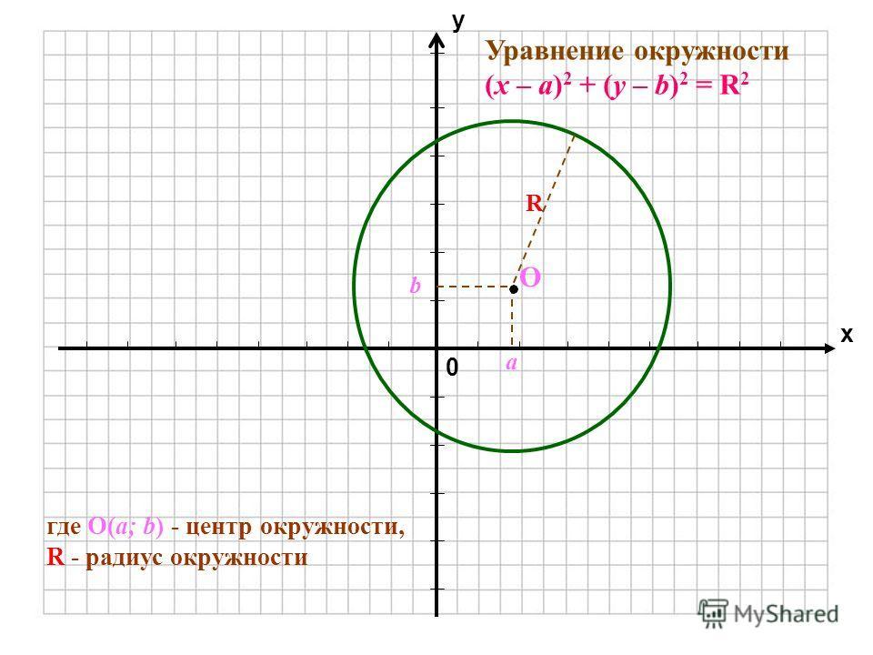 0 х у Уравнение окружности (х – а) 2 + (у – b) 2 = R 2 а b R O где О(а; b) - центр окружности, R - радиус окружности