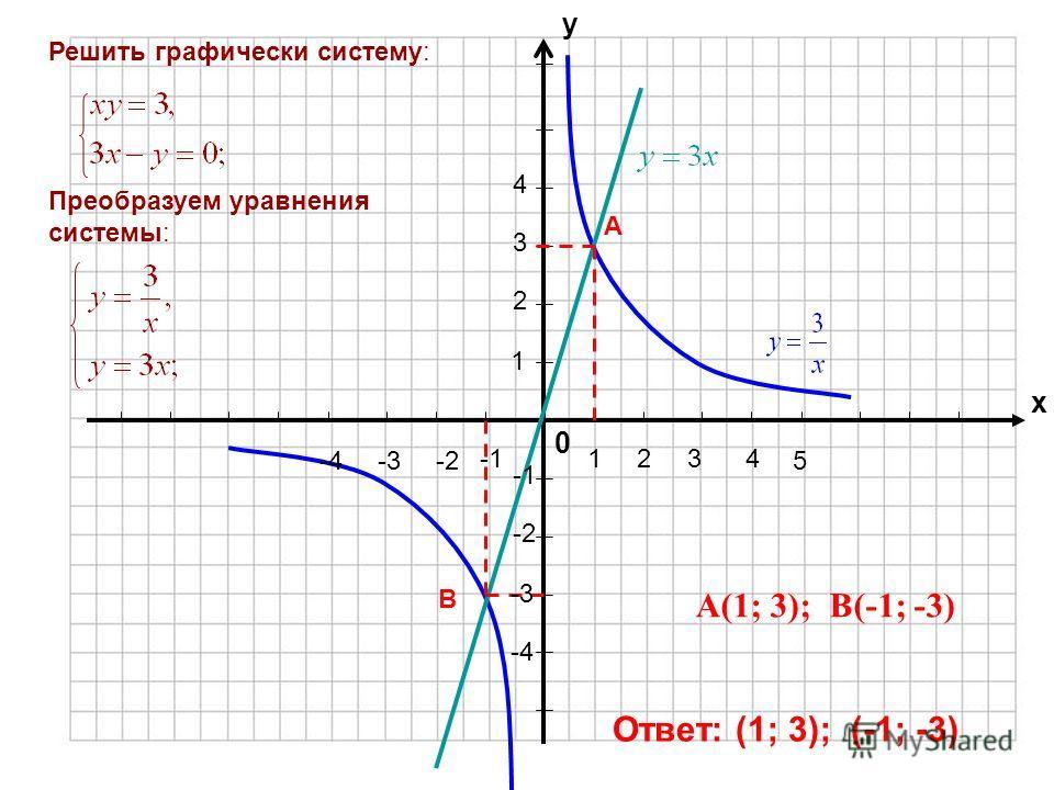 0 х у Решить графически систему: Преобразуем уравнения системы: А(1; 3); В(-1; -3) А В Ответ: (1; 3); (-1; -3) 1234 5 1 2 3 4 -2-3-4 -2 -3 -4