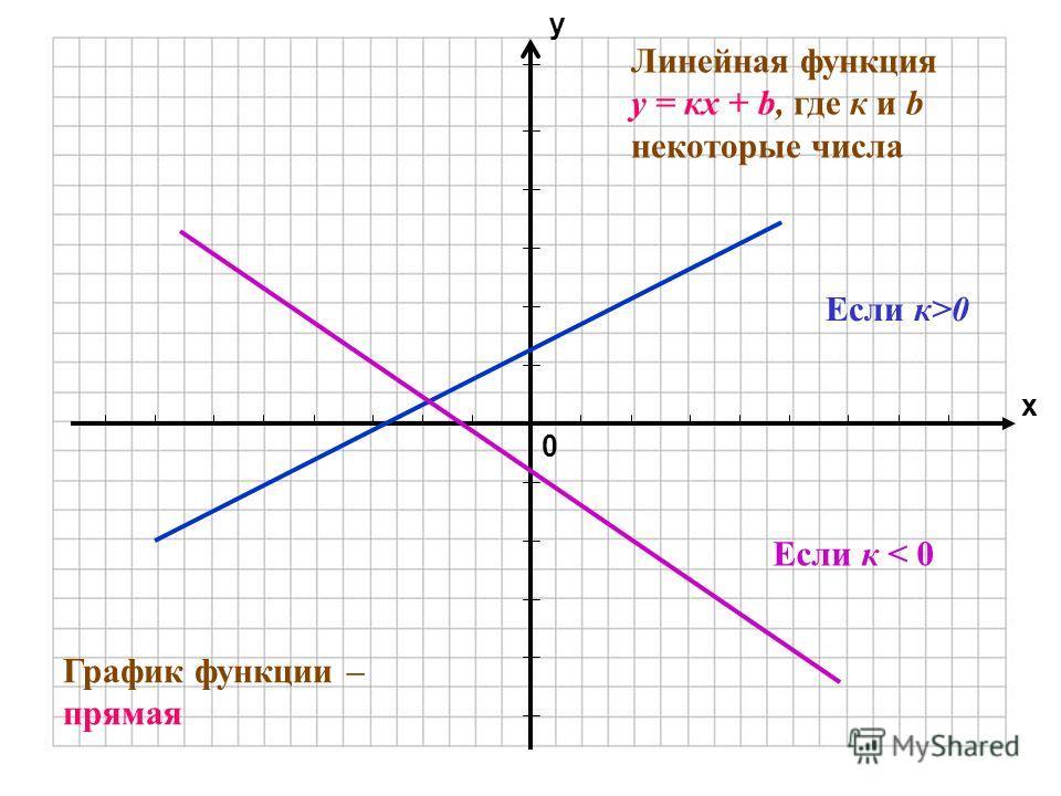 0 х у Линейная функция y = кх + b, где к и b некоторые числа График функции – прямая Если к>0 Если к < 0