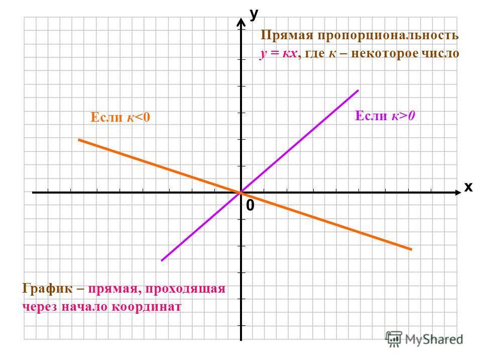 0 х у Прямая пропорциональность у = кх, где к – некоторое число График – прямая, проходящая через начало координат Если к>0 Если к