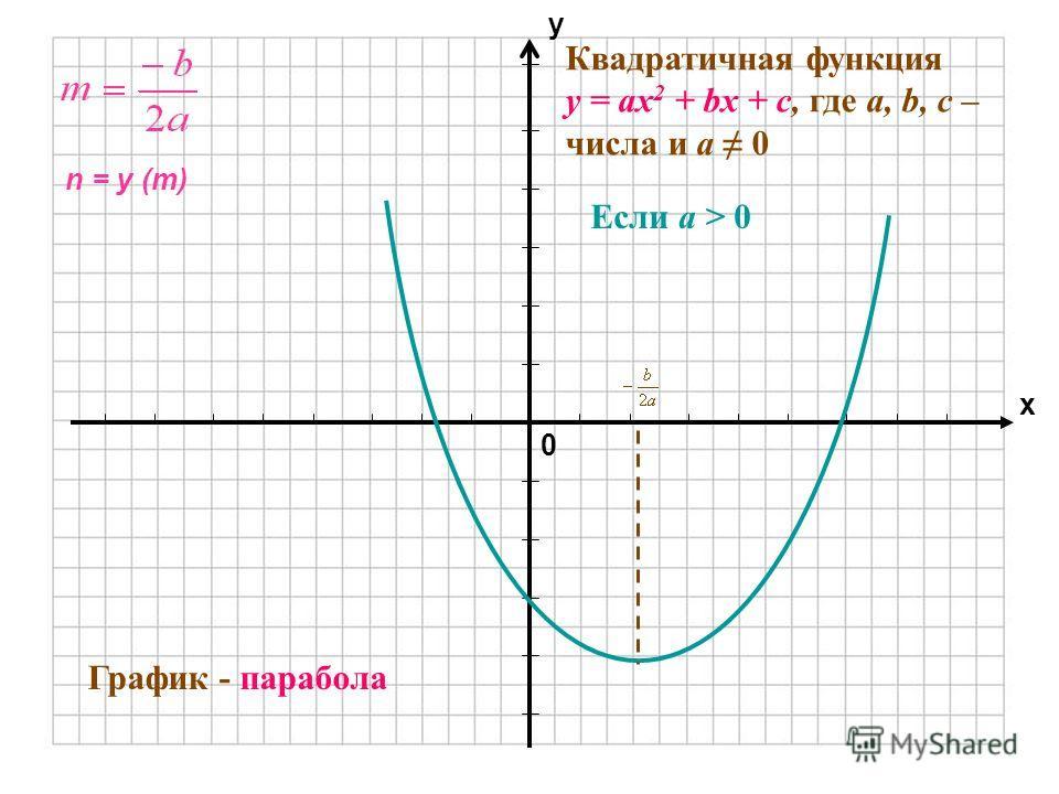 0 х у Квадратичная функция у = ах 2 + bx + c, где а, b, с – числа и а 0 График - парабола Если а > 0 n = y (m)