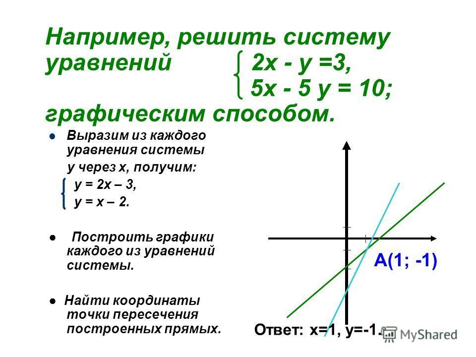 Например, решить систему уравнений 2х - у =3, 5х - 5 у = 10; графическим способом. Выразим из каждого уравнения системы у через х, получим: у = 2х – 3, у = х – 2. Построить графики каждого из уравнений системы. Найти координаты точки пересечения пост