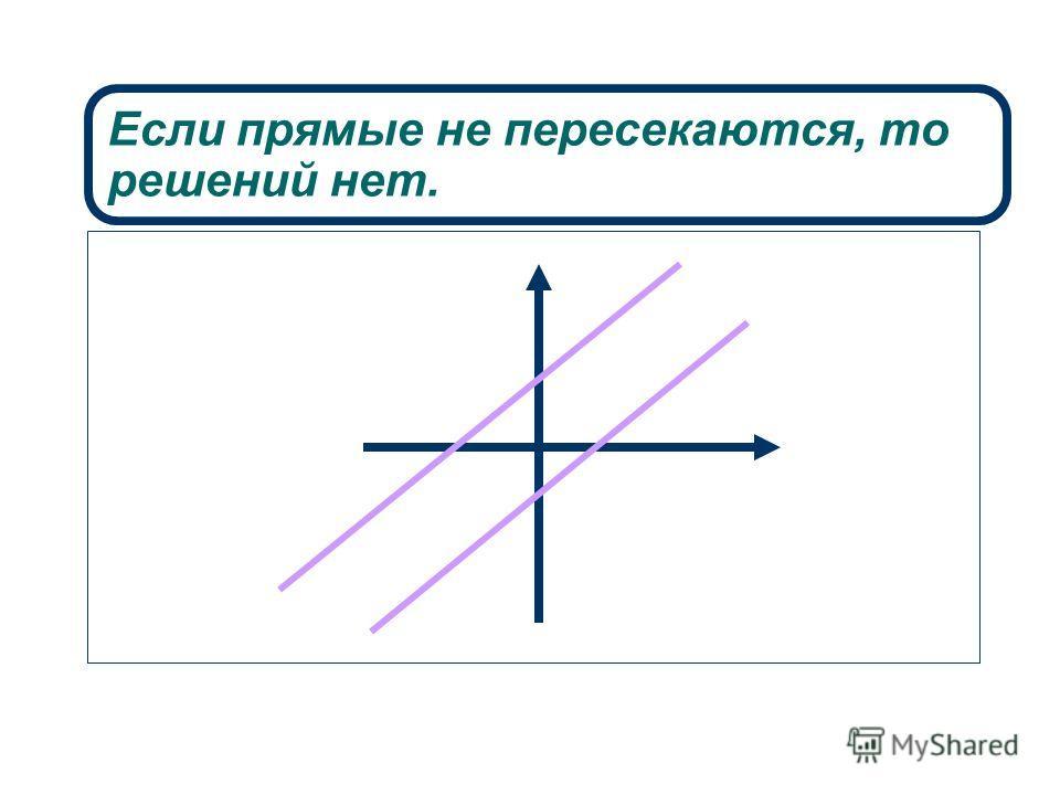 Если прямые не пересекаются, то решений нет.