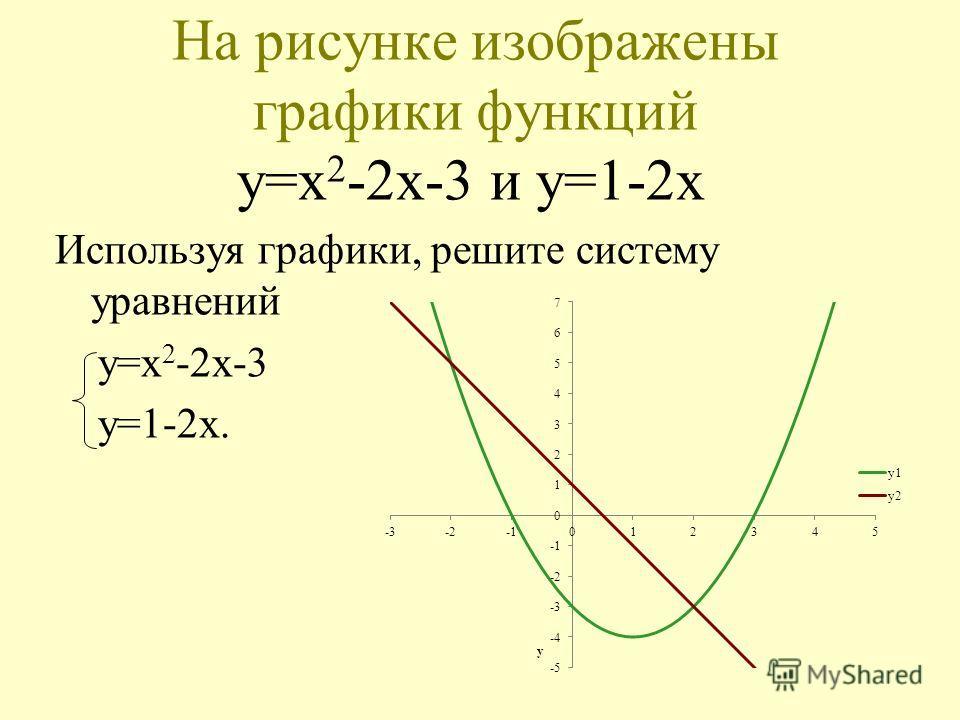 На рисунке изображены графики функций y=x 2 -2x-3 и y=1-2x Используя графики, решите систему уравнений y=x 2 -2x-3 y=1-2x.