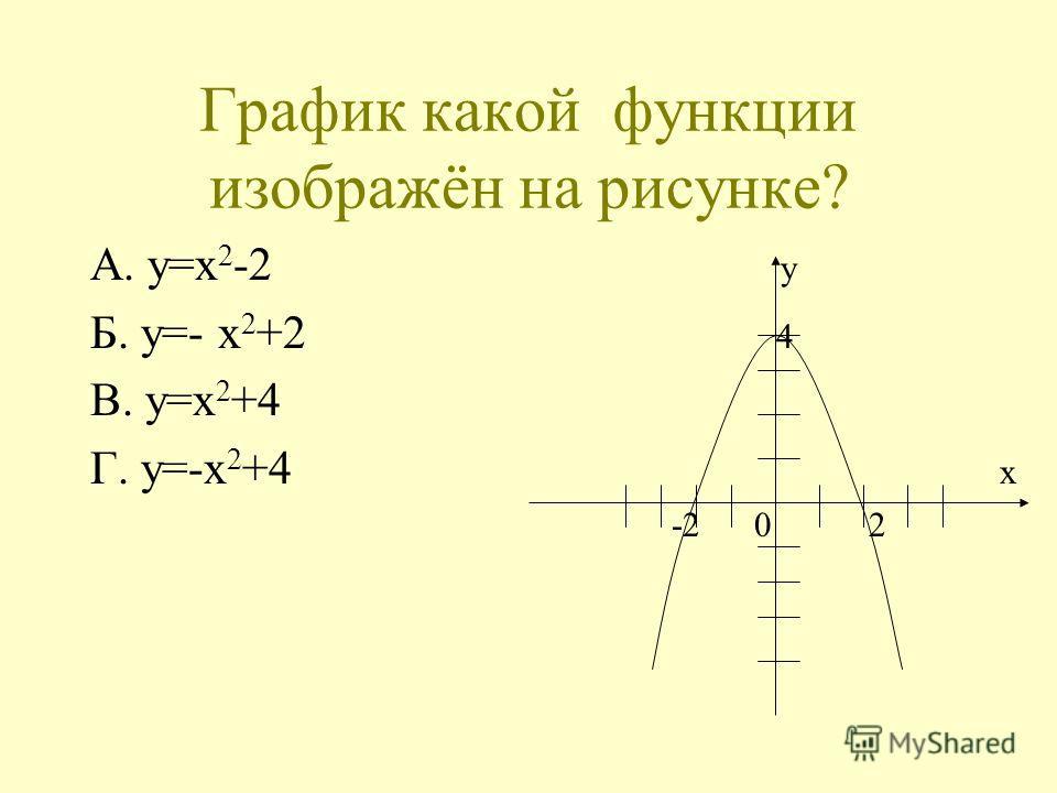 График какой функции изображён на рисунке? А. y=x 2 -2 y Б. y=- x 2 +2 4 В. y=x 2 +4 Г. y=-x 2 +4 x -2 0 2