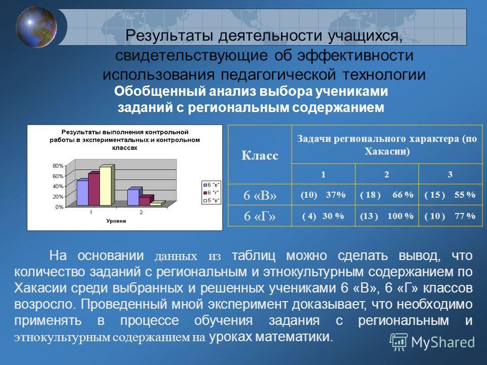 Результаты деятельности учащихся, свидетельствующие об эффективности использования педагогической технологии Класс Задачи регионального характера (по Хакасии) 123 6 «В» (10) 37%( 18 ) 66 %( 15 ) 55 % 6 «Г» ( 4) 30 %(13 ) 100 %( 10 ) 77 % На основании